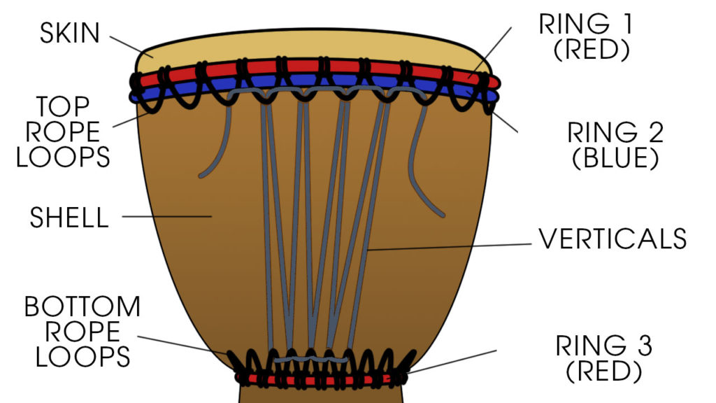Construction of a djembe