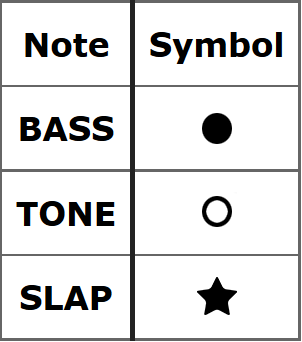Symbols for bass tone slap