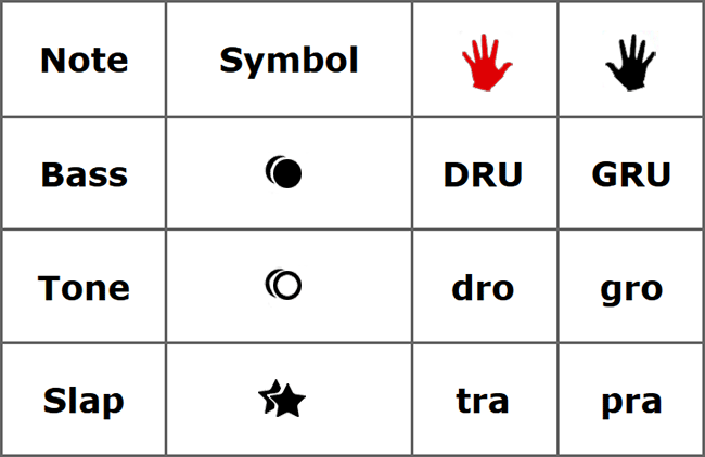 Djembe lesson - the flam - symbols